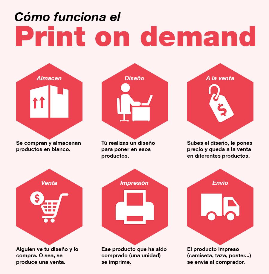 infografia print-on-demand